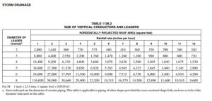 roof drain details, pipe sizing chart
